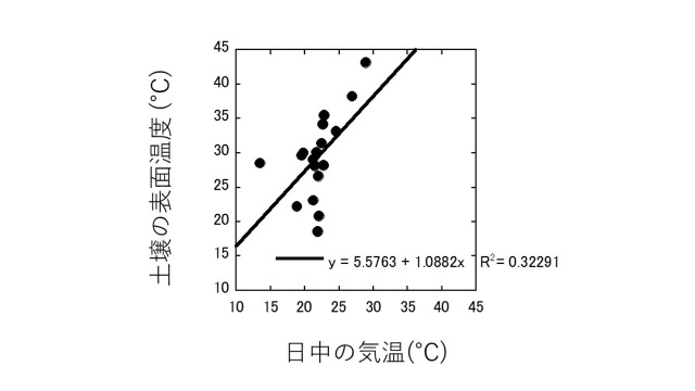 s_土壌温度